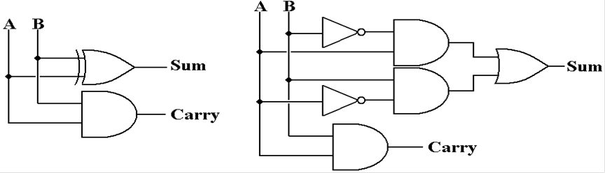 half adders and full adders rh edwardbosworth com logic diagram of half adder and full adder logic diagram of half adder and full adder