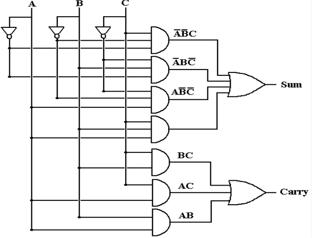 image006 half adders and full adders Half Subtractor Diagram at fashall.co
