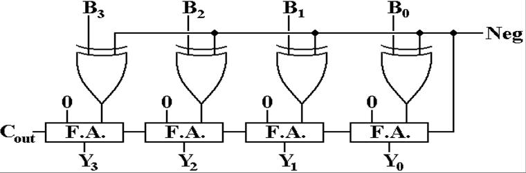 Half Adders and Full Adders on 8 bit adder diagram, 4 bit multiplier diagram, 3 bit adder diagram, 1 bit adder diagram, 2 bit adder diagram,