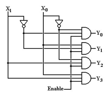 other circuits decoders multiplexers and demultiplexers rh edwardbosworth com encoder circuit diagram decoder circuit diagram and truth table