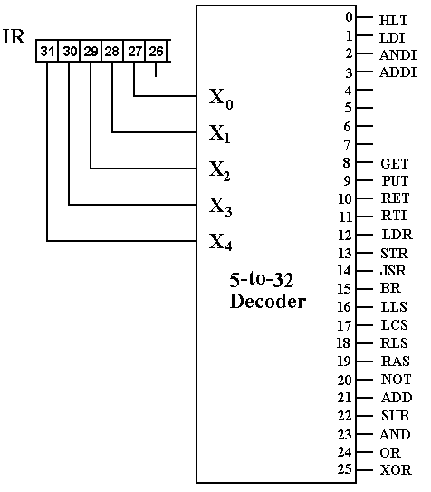 Implementation of the CPU