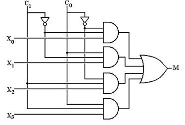 more combinational circuits rh edwardbosworth com Multiplexer Circuit logic circuit diagram of 4*1 multiplexer