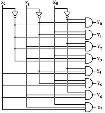 more combinational circuits 4 to 2 encoder circuit here is the circuit diagram for the 3 to 8 active high decoder