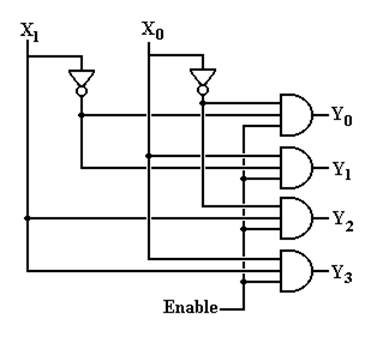 logic diagram of 2 to 4 decoder wiring diagram 4 to 2 priority encoder logic diagram of 2 to 4 decoder #7