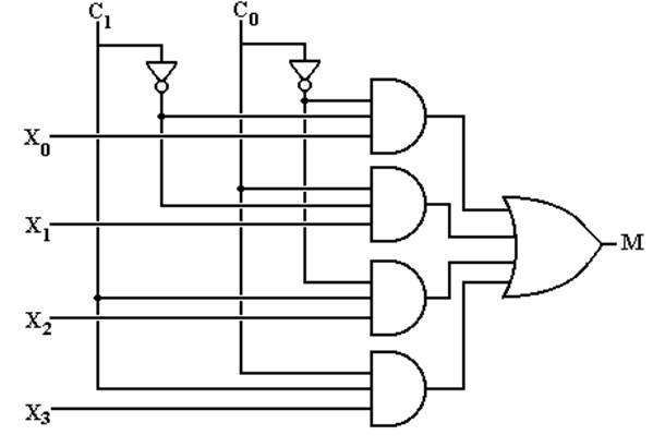 cpsc 5155 lecture 04 rh edwardbosworth com Multiplexer Circuit Symbol Multiplexer Circuit Symbol