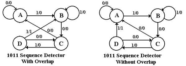 appendix  u2013 design of the 11011 sequence detector