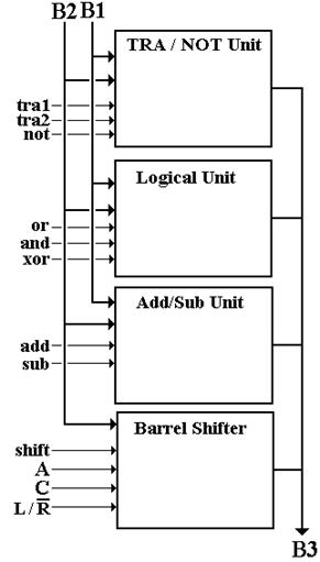 structure of the arithmetic logic unit. Black Bedroom Furniture Sets. Home Design Ideas